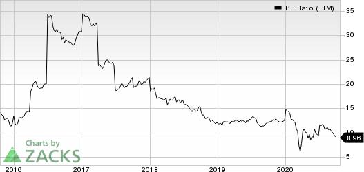 Royal Dutch Shell PLC PE Ratio (TTM)