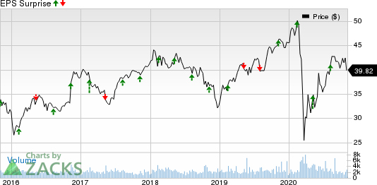 Sun Life Financial Inc. Price and EPS Surprise
