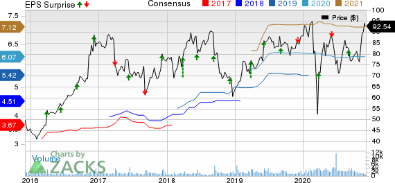 Science Applications International Corporation Price, Consensus and EPS Surprise