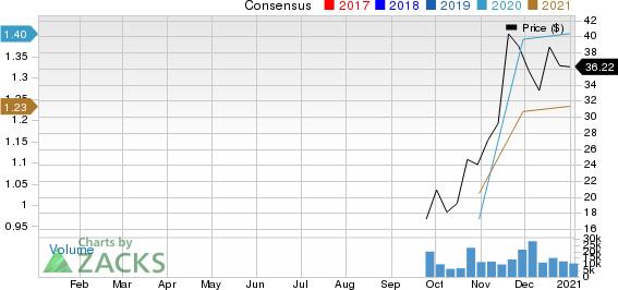 Corsair Gaming, Inc. Price and Consensus