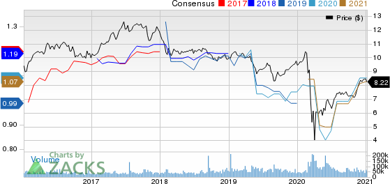 Annaly Capital Management Inc Price and Consensus