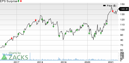 Packaging Corporation of America Price and EPS Surprise