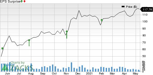 Ryanair Holdings PLC Price and EPS Surprise