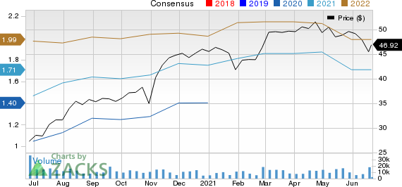 Ingersoll Rand Inc. Price and Consensus