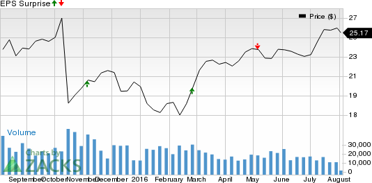 Quanta Services (PWR) Q2 Earnings and Revenues Miss