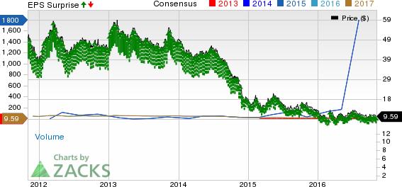 Transocean (RIG) Beats Q3 Earnings Amid Industry Downturn
