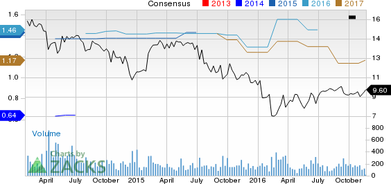 Top Ranked Income Stocks to Buy for November 22nd