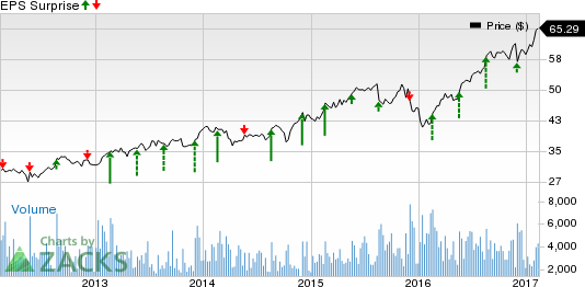 Is a Surprise in Store for Synopsys (SNPS) in Q1 Earnings?