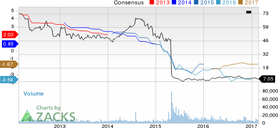Top Ranked Income Stocks to Buy for February 21st