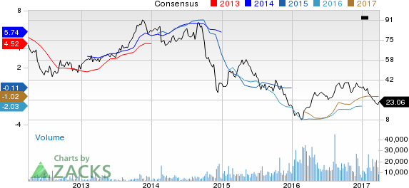 SM Energy (SM) Down 19.6% Since Earnings Report: Can It Rebound?