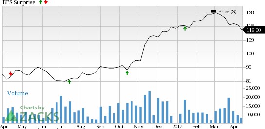 PNC Financial (PNC) Beats on Q1 Earnings, Revenues Up