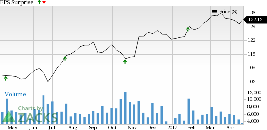 Should You Buy Illinois Tool Works (ITW) Ahead of Earnings?