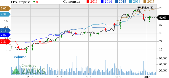 Is Tyson Foods (TSN) Poised for a Beat in Q2 Earnings?