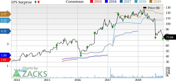 logmein stock price