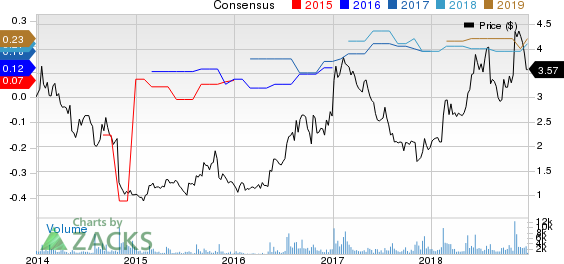 Ceragon Networks Ltd. Price and Consensus