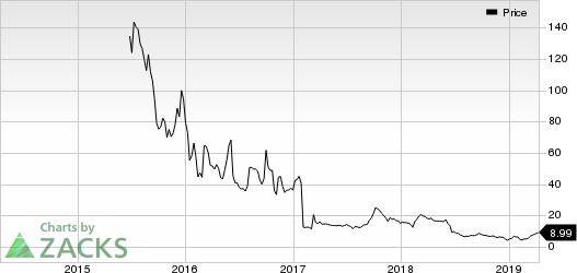 Catabasis Pharmaceuticals, Inc. Price