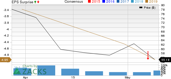 Lyft, Inc. Price, Consensus and EPS Surprise