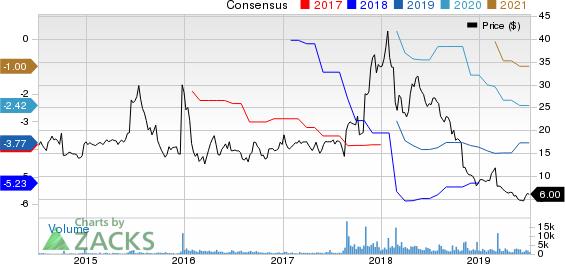 Adamas Pharmaceuticals, Inc. Price and Consensus