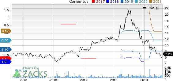 Gaia, Inc. Price and Consensus