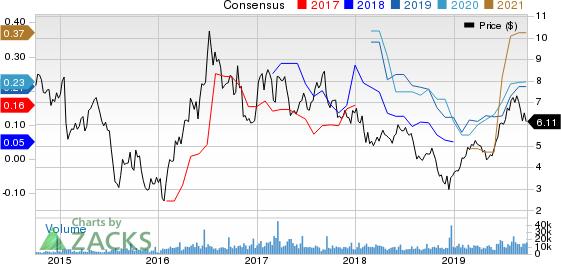 Alamos Gold Inc. Price and Consensus