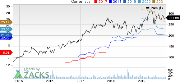 Broadcom Inc. Price and Consensus