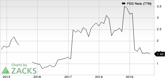 Standard Motor Products, Inc. PEG Ratio (TTM)