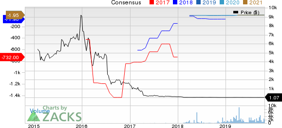 Avinger, Inc. Price and Consensus