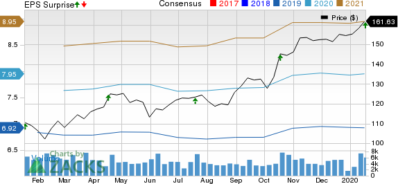 Kansas City Southern Price, Consensus and EPS Surprise