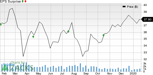 Cathay General Bancorp Price and EPS Surprise