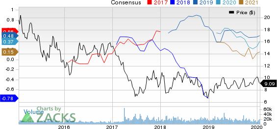Cenovus Energy Inc Price and Consensus