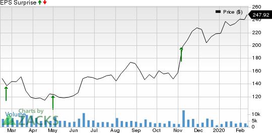 DexCom, Inc. Price and EPS Surprise