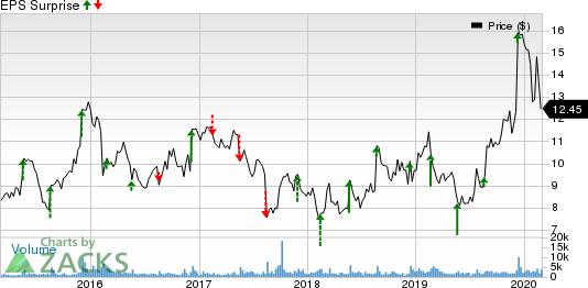 Photronics, Inc. Price and EPS Surprise