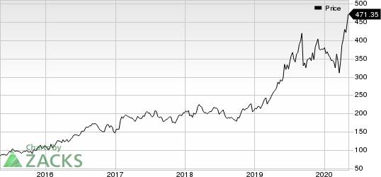 MarketAxess Holdings Inc Price