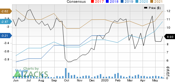 Concert Pharmaceuticals, Inc. Price and Consensus