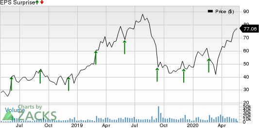 Zscaler, Inc. Price and EPS Surprise