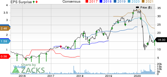 NMI Holdings Inc Price, Consensus and EPS Surprise