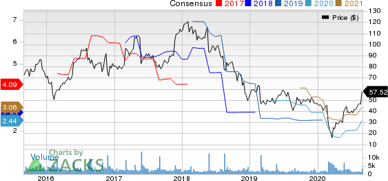 Dycom Industries, Inc. Price and Consensus