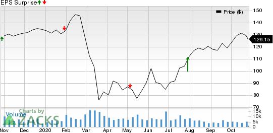 Trane Technologies plc Price and EPS Surprise
