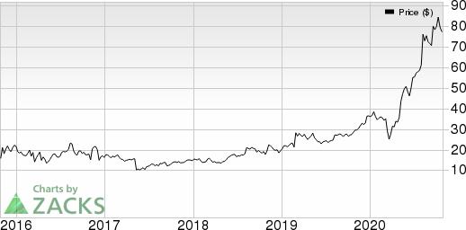 Horizon Therapeutics Public Limited Company Price and EPS Surprise