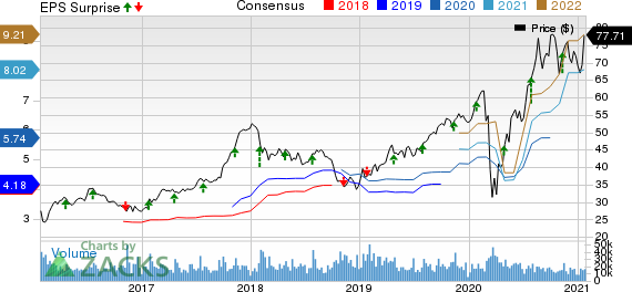 D.R. Horton, Inc. Price, Consensus and EPS Surprise