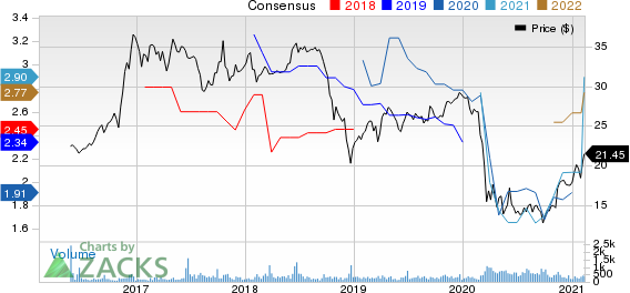 Midland States Bancorp, Inc. Price and Consensus