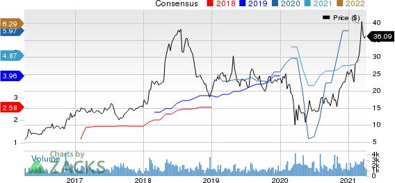 Enova International, Inc. Price and Consensus