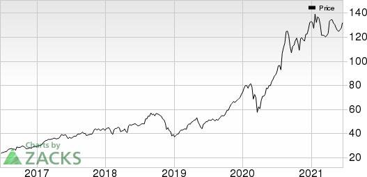 Biogen Inc. Price
