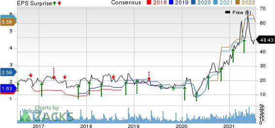 MarineMax, Inc. Price, Consensus and EPS Surprise