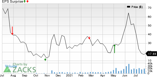 Ashford Hospitality Trust Inc Price and EPS Surprise