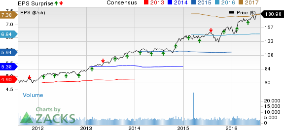 Henry Schein (HSIC) Tops Q2 Earnings, Sales; Slashes View