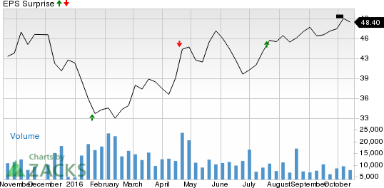 Comerica (CMA) Q3 Earnings Improves as Revenues Rise