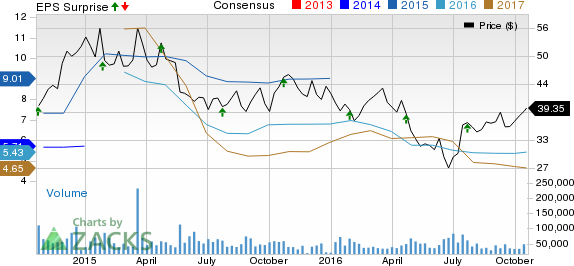 American Airlines (AAL) Beats on Q3 Earnings & Revenues
