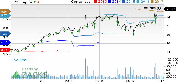 Will Time Warner's (TWX) Stock Gain Post Q4 Earnings?