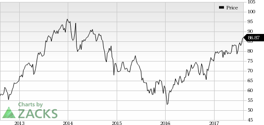 Dover (DOV) Hikes Dividend by 7%: Time to Buy the Stock?